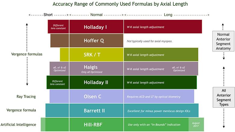 Comportamiento de las fórmulas biométricas según Warren Hill