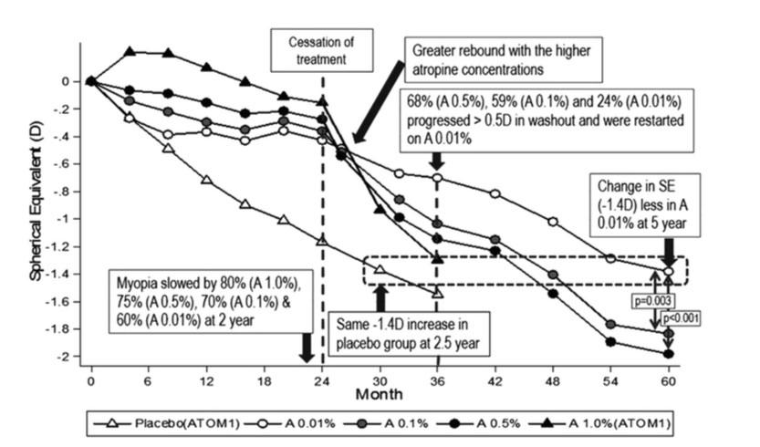 Figura 1: Resumen de los hallazgos de los estudios ATOM 1 y ATOM2: cambio en el equivalente esférico (SE). ATOM= Atropine for the Trearment Of Myopia; D= dioptría.