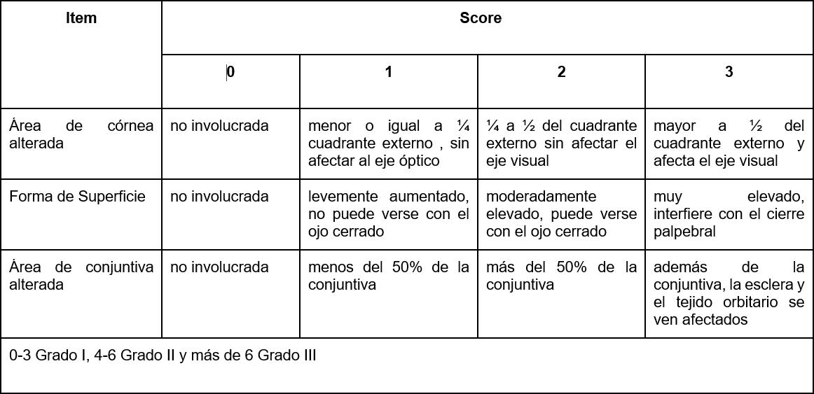 Tabla 1. Nuevo score para graduación de quistes dermoides(17)