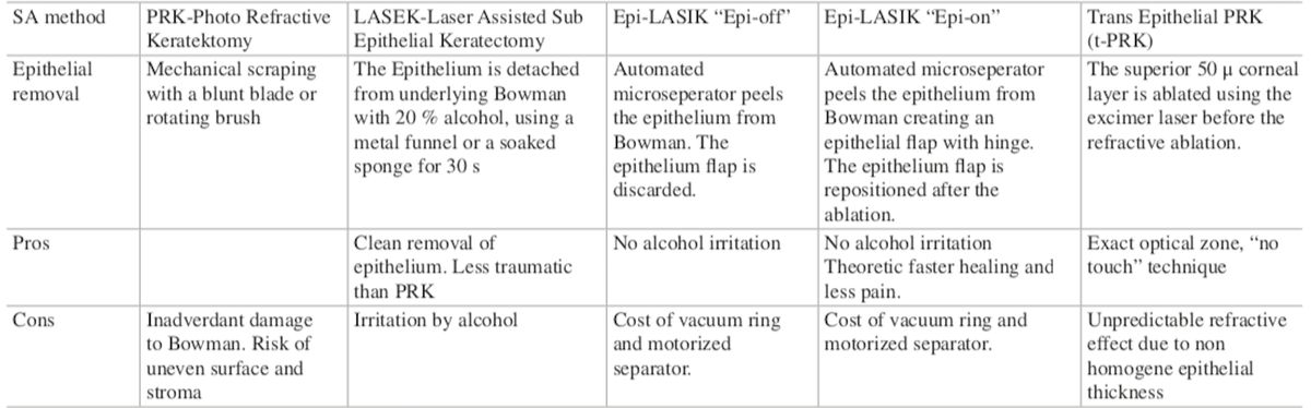 Fuente: J.Steinberg and S.J. Lienke. Complications in Corneal Laser Surgery